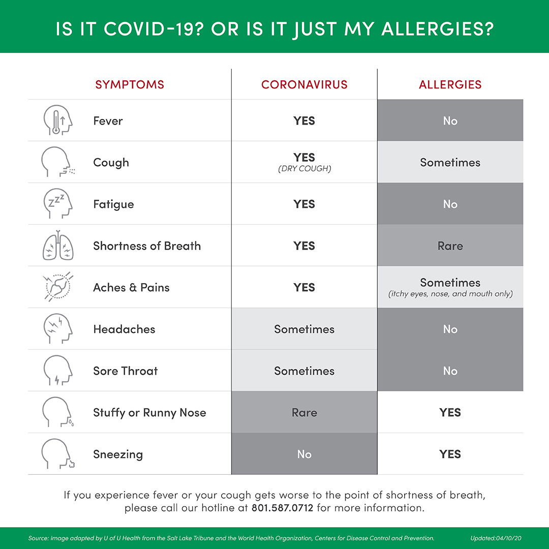 Is It Covid 19 Or Is It Just My Allergies University Of Utah Health