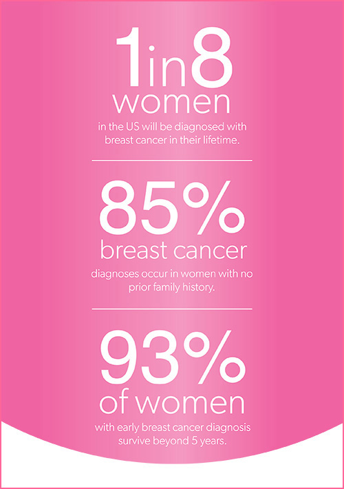 Do you know these breast cancer statistics? 1 in 8 women will get breast cancer in our lifetime.