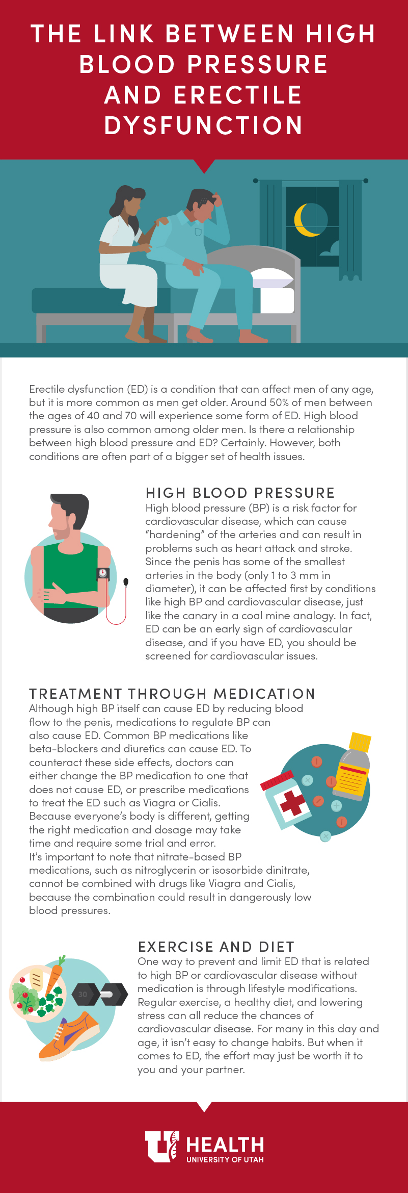 ED and blood pressure: Learn more about the connection between the two.