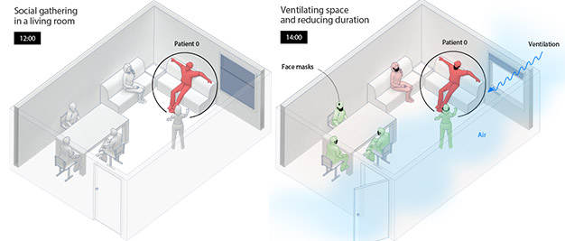 Increasing air exchange in a room can reduce risk for infection.