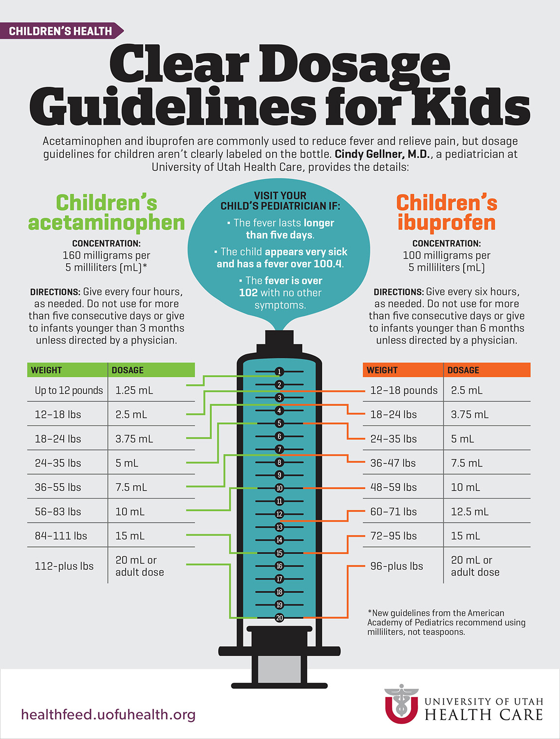 dosage guidelines for children | university of utah health